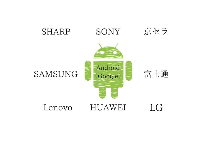 Androidの選び方