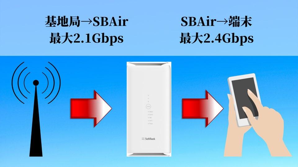 5G対応SoftBankAirの速度